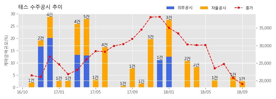 [한경로보뉴스] 테스 수주공시 - 반도체 제조장비 68.3억원 (매출액대비 2.5%)