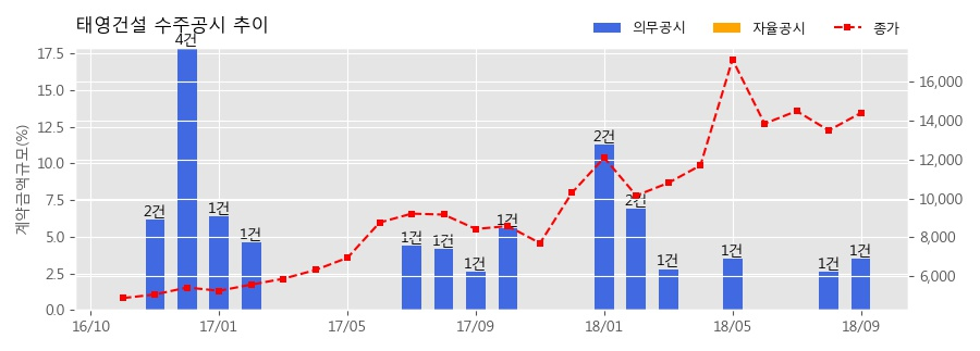 [한경로보뉴스] 태영건설 수주공시 - 부평 제이타워3차 지식산업센터 개발사업 1,135.2억원 (매출액대비 3.5%)