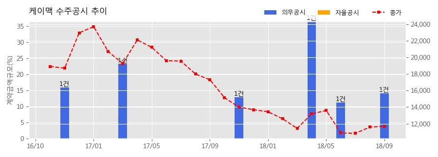 [한경로보뉴스] 케이맥 수주공시 - 장비공급계약 126.6억원 (매출액대비 14.1%)