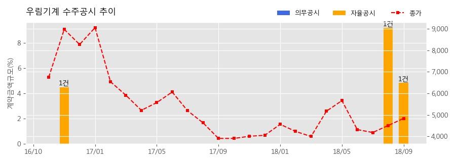 [한경로보뉴스] 우림기계 수주공시 - 셰일가스 채굴설비용 정밀 GEAR BOX(QEM-3000) 공급 26.3억원 (매출액대비 4.85%)