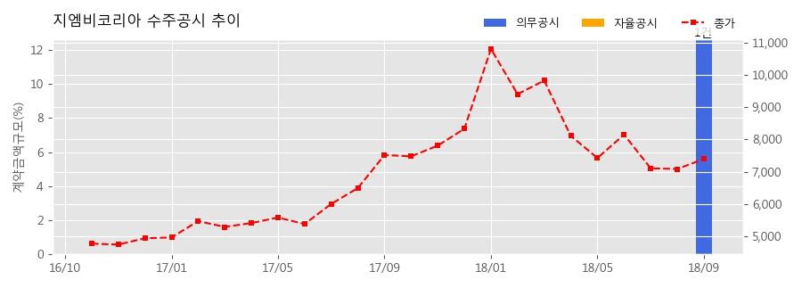 [한경로보뉴스] 지엠비코리아 수주공시 - PHEV, HEV용 전동식 워터펌프 공급계약 589.6억원 (매출액대비 12.63%)