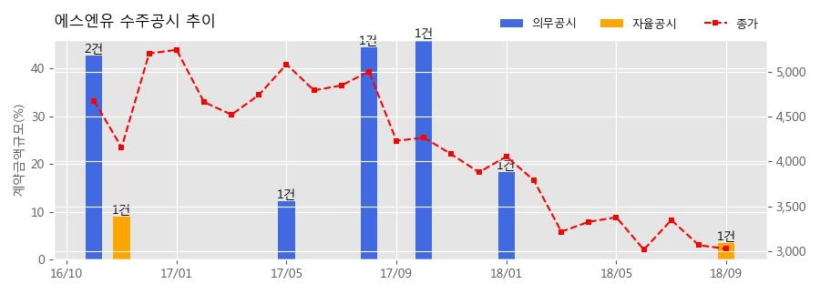 [한경로보뉴스] 에스엔유 수주공시 - 디스플레이 제조장비 39.7억원 (매출액대비 3.41%)
