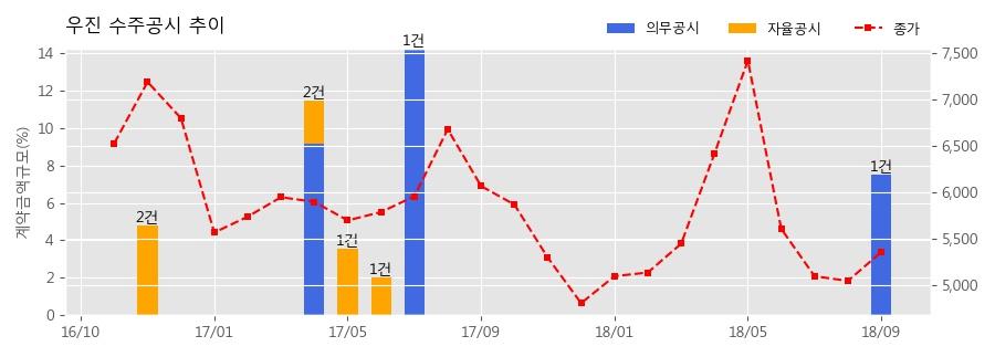 [한경로보뉴스] 우진 수주공시 - 2019 노내핵계측기 통합구매 73.6억원 (매출액대비 7.49%)