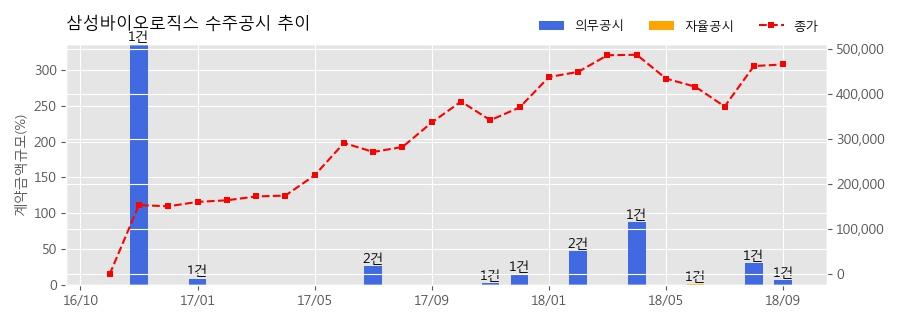[한경로보뉴스] 삼성바이오로직스 수주공시 - 의약품 위탁생산계약 345.6억원 (매출액대비 7.40%)