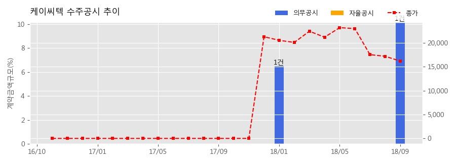 [한경로보뉴스] 케이씨텍 수주공시 - 디스플레이 제조용 공정장비 322.2억원 (매출액대비 10.16%)
