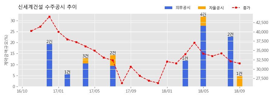 [한경로보뉴스] 신세계건설 수주공시 - 범어4동 지역주택조합아파트 신축공사 509.9억원 (매출액대비 4.79%)
