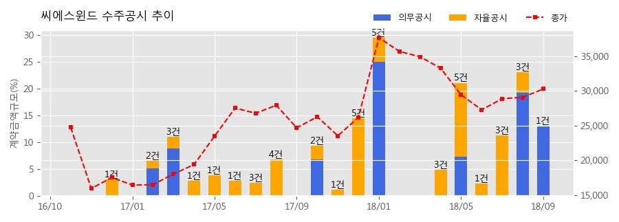 [한경로보뉴스] 씨에스윈드 수주공시 - WIND TOWER 공급계약 체결 406.7억원 (매출액대비 13.03%)