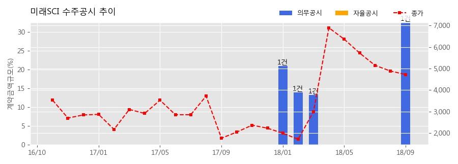 [한경로보뉴스] 미래SCI 수주공시 - 페놀(PHENOL) 공급계약 59.8억원 (매출액대비 32.65%)