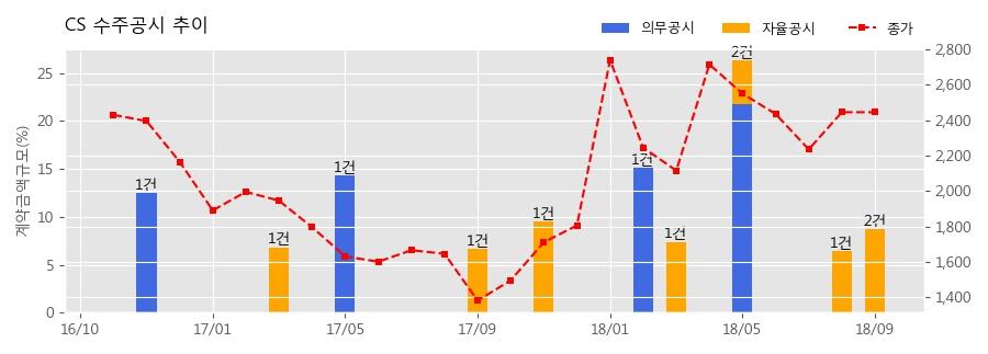 [한경로보뉴스] CS 수주공시 - 광중계기 공급계약 21.4억원 (매출액대비 4.9%)