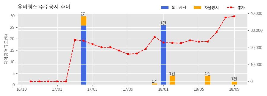 [한경로보뉴스] 유비쿼스 수주공시 - 5G 전송망 1차 투자 백홀 Access 장비 공급계약 11.5억원 (매출액대비 1.51%)