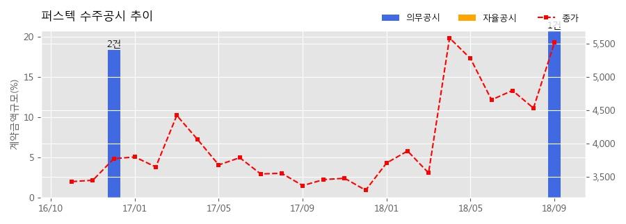 [한경로보뉴스] 퍼스텍 수주공시 - 철매-Ⅱ 성능개량 작동기조립체외 336.5억원 (매출액대비 20.78%)