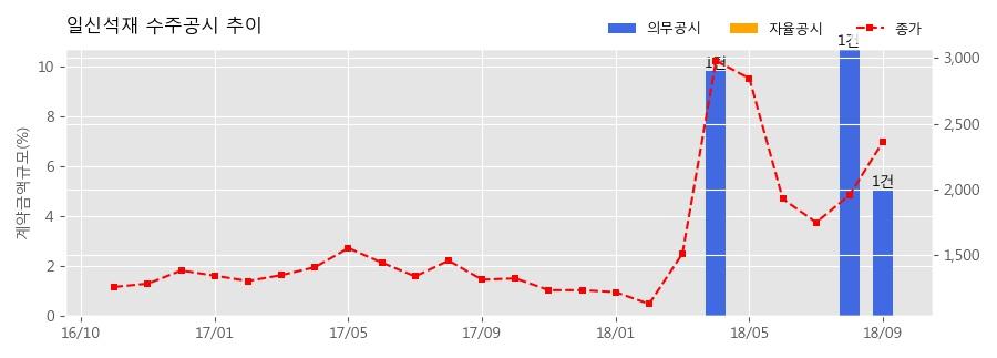 [한경로보뉴스] 일신석재 수주공시 - 지축역 센트럴푸르지오 공사 중 석공사 26.7억원 (매출액대비 5.06%)