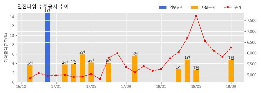 [한경로보뉴스] 일진파워 수주공시 - 2018 하동 1호기 계획예방정비공사(B급) 66.8억원 (매출액대비 4.75%)