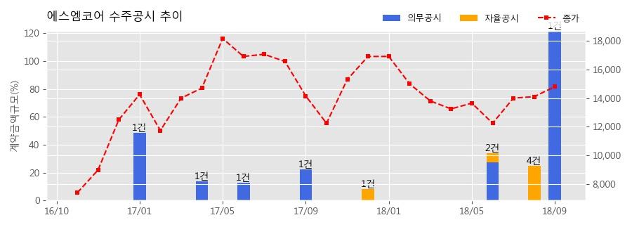 [한경로보뉴스] 에스엠코어 수주공시 - HPCL-M|TTAL ENERGY L|M|TED 자동화창고 구축 882.4억원 (매출액대비 121.86%)