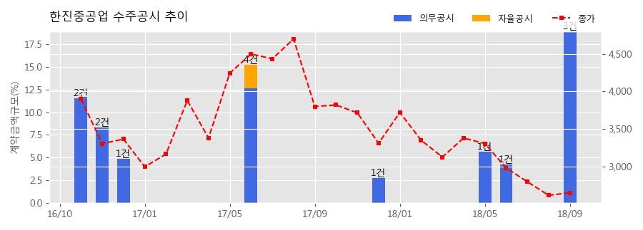 [한경로보뉴스] 한진중공업 수주공시 - 강릉안인화력 1,2호기 발전소 건설공사 탈황설비 940.6억원 (매출액대비 3.84%)