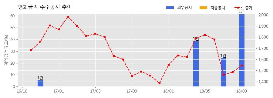 [한경로보뉴스] 영화금속 수주공시 - Turbine Housing 공급계약 1,121.8억원 (매출액대비 62.1%)