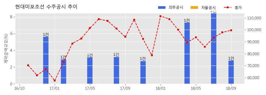 [한경로보뉴스] 현대미포조선 수주공시 - 로팩스(RO-PAX)선 1척 수주 680억원 (매출액대비 2.77%)