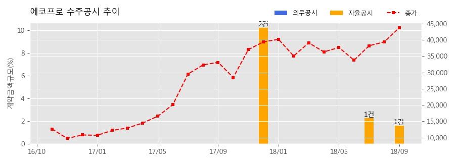 [한경로보뉴스] 에코프로 수주공시 - 온실가스 저감 설비(RCS)납품 53.3억원 (매출액대비 1.62%)