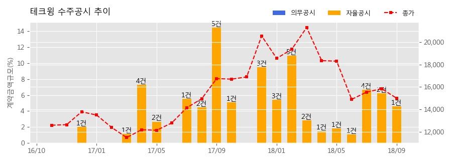 [한경로보뉴스] 테크윙 수주공시 - 반도체 검사장비 공급계약 체결 103억원 (매출액대비 4.62%)