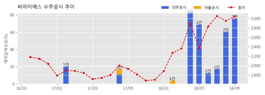 [한경로보뉴스] 씨아이에스 수주공시 - 2차전지 전극공정 제조장비 142.2억원 (매출액대비 54.45%)