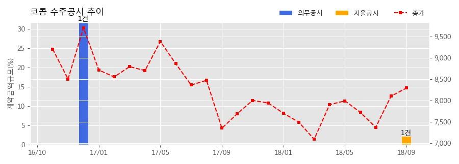 [한경로보뉴스] 코콤 수주공시 - 4단계 북측원격계류장 보안시설공사 31.1억원 (매출액대비 2.17%)