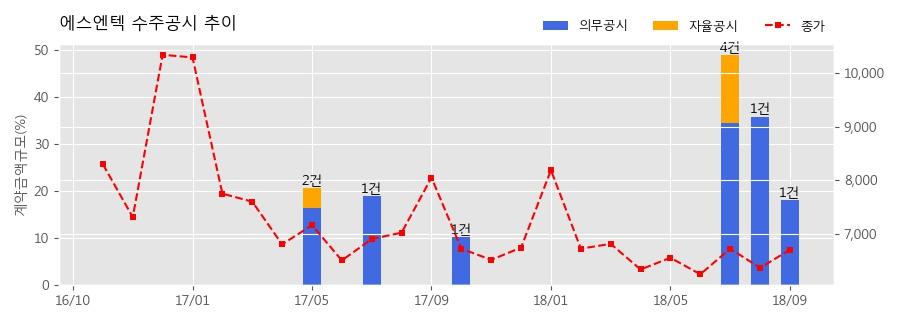 [한경로보뉴스] 에스엔텍 수주공시 - 디스플레이 제조장치 110.2억원 (매출액대비 18.18%)