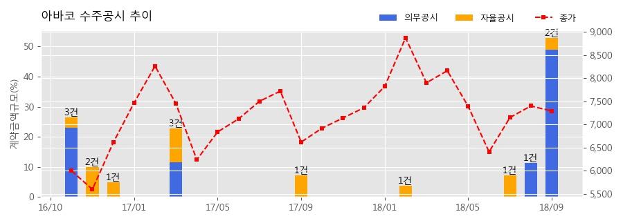 [한경로보뉴스] 아바코 수주공시 - OLED 제조 장비 910.2억원 (매출액대비 48.91%)
