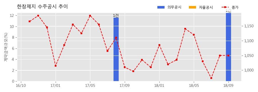 [한경로보뉴스] 한창제지 수주공시 - 아이보리판지 구매계약 251.8억원 (매출액대비 12.53%)