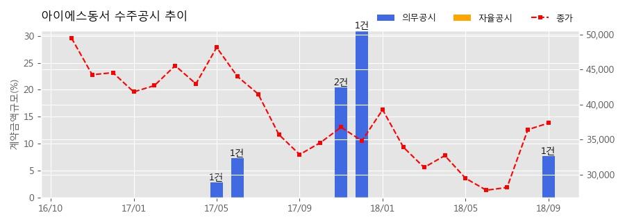 [한경로보뉴스] 아이에스동서 수주공시 - 용두동2구역 주택재개발정비사업 1,418.5억원 (매출액대비 7.7%)