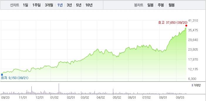 JYP Ent., 52주 신고가... 비결은?
