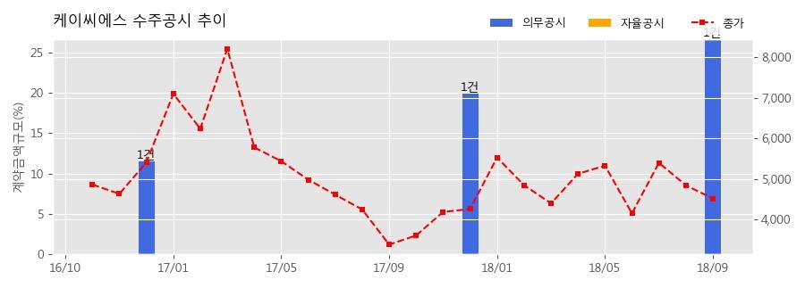 [한경로보뉴스] 케이씨에스 수주공시 - 카드 승인시스템 용량증설 및 노후 시스템(DR) 교체 78.1억원 (매출액대비 26.65%)