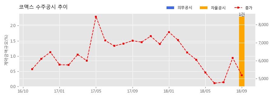 [한경로보뉴스] 코맥스 수주공시 - 장기임대주택 IoT기반 스마트홈 시범사업 32.2억원 (매출액대비 2.29%)