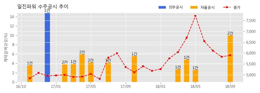 [한경로보뉴스] 일진파워 수주공시 - 소듐 열유동 종합효과 시험장치 제작 및 설치 77.8억원 (매출액대비 5.53%)