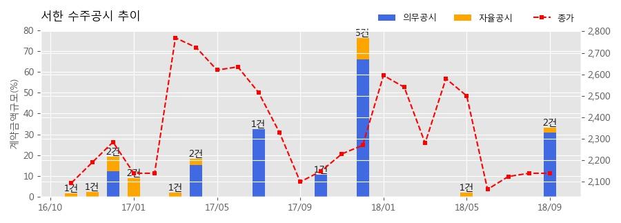 [한경로보뉴스] 서한 수주공시 - 평리6 재정비촉진구역 주택재개발정비사업 1,631.2억원 (매출액대비 30.85%)