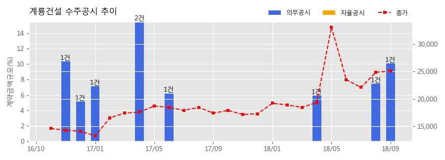[한경로보뉴스] 계룡건설 수주공시 - 대구 대명역 골안 주택재건축정비사업 2,257.9억원 (매출액대비 10.08%)