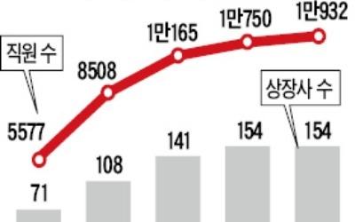 코넥스 '상장 효과'… 年평균 고용증가율 8.3%