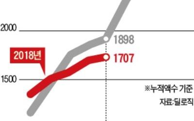 화폐가치 추락에 돈줄 막힌 신흥국… 기업들 해외채권 발행 60% 격감