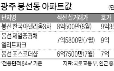 '껑충 뛴' 光州 집값… 84㎡가 9억원