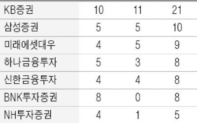 6조 장외파생상품 불법 매매·중개… 금감원, 17개 증권사 무더기 적발