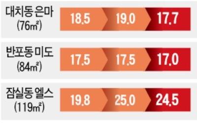 강남 아파트 급매물, 호가 1억원 이상 '뚝'