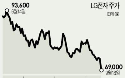 LG전자·삼성전기 '뜬소문' 퍼지며 주가 급락