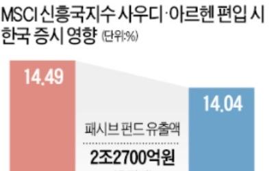 사우디 아람코 IPO 무산에… 한숨 돌린 한국 증시
