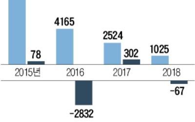 [마켓인사이트] '법정관리' STX重 매각 막판 진통, 8 대 1 감자에 소액주주들 반발