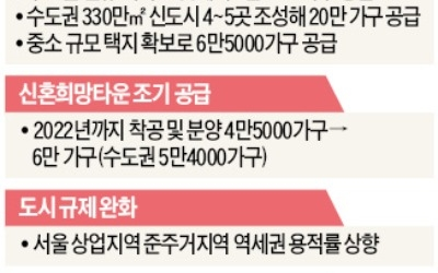서울 근접 4~5곳에 '3기 신도시'… 20만가구 공급