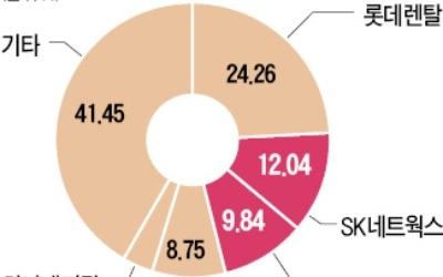 SK, AJ렌터카 인수 확정… 지분 42.2% 3000억원에