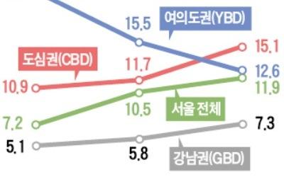 서울 도심 오피스 공실 5년 내 최고