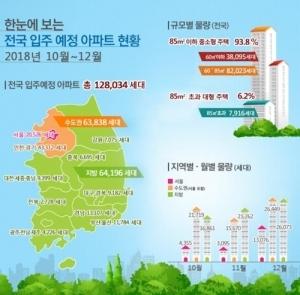 10∼12월 전국 아파트 12만8000가구 입주… 작년보다 10%↑