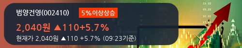 [한경로보뉴스] '범양건영' 5% 이상 상승, 최근 3일간 외국인 대량 순매수