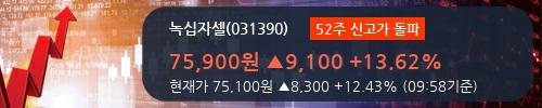 [한경로보뉴스] '녹십자셀' 52주 신고가 경신, 개장 직후 전일 거래량 돌파. 전일 208% 수준
