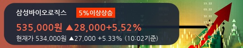 [한경로보뉴스] '삼성바이오로직스' 5% 이상 상승, 외국인, 기관 각각 4일, 7일 연속 순매수